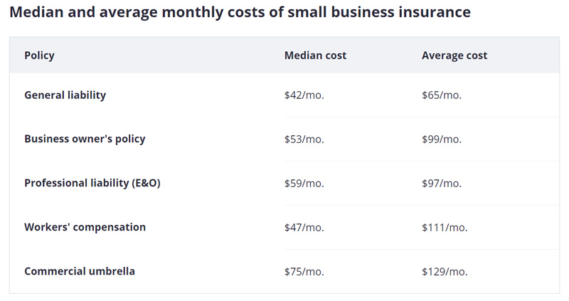 Average Monthly Costs of Small Business Insurance